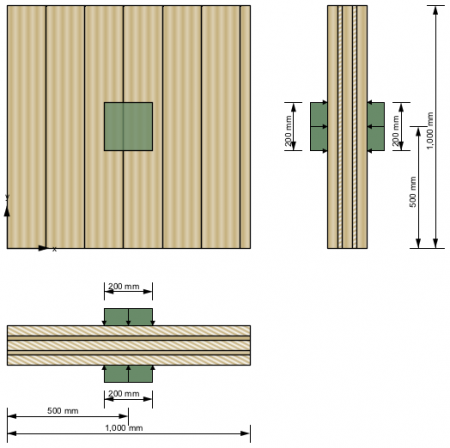 Cross section, plate dimensions and load configuration