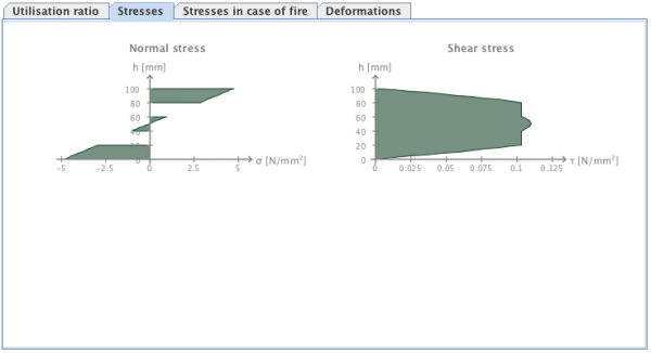 Maximum normal and shear stress distribution